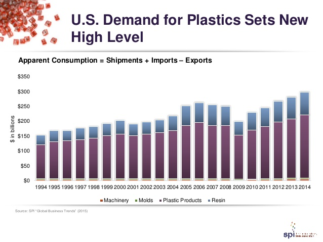 US Plastics Demand