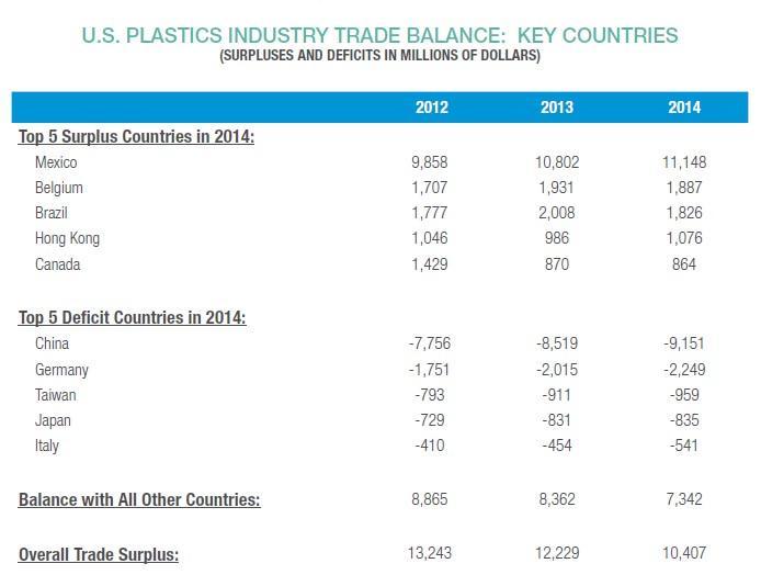 US Plastics Trade Balance