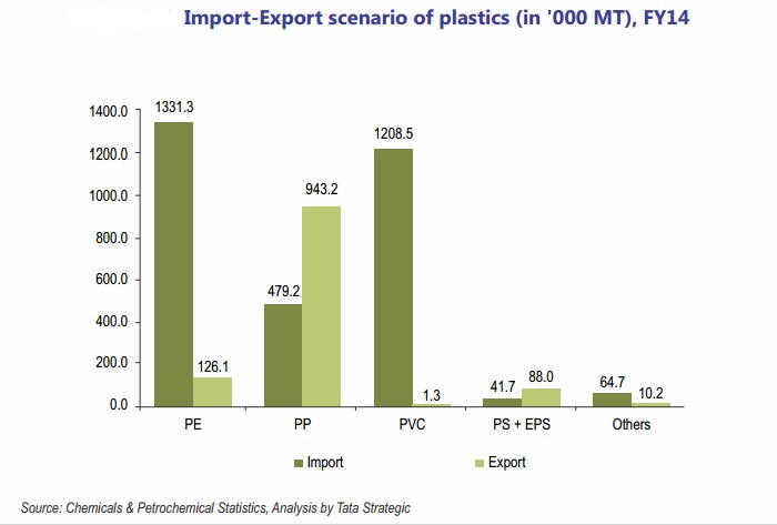 Imports and exports of Indian plastic scenario