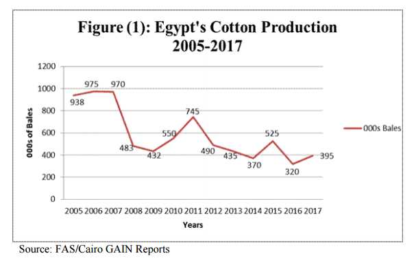 Egyptian Cotton Production