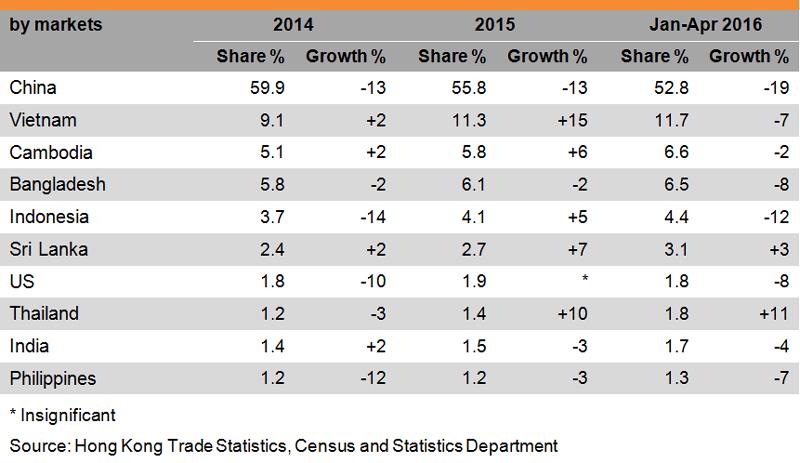 Hong Kong's exports markets