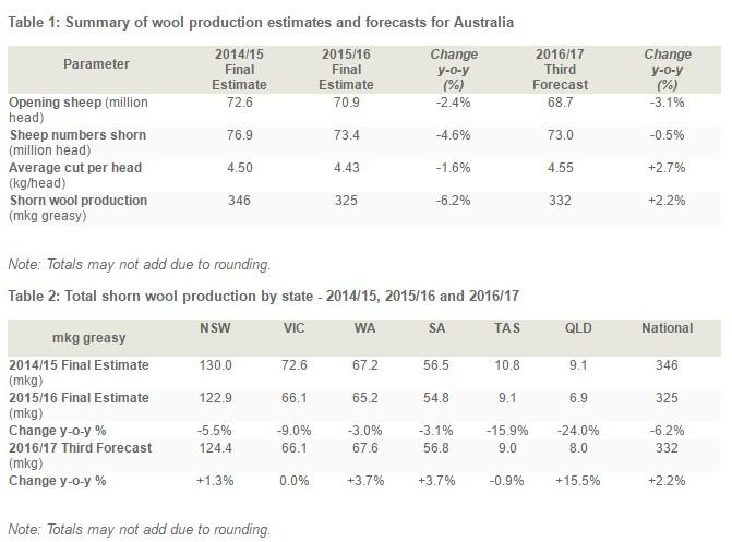 Australia's wool production