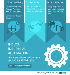 industrial automation companies in India