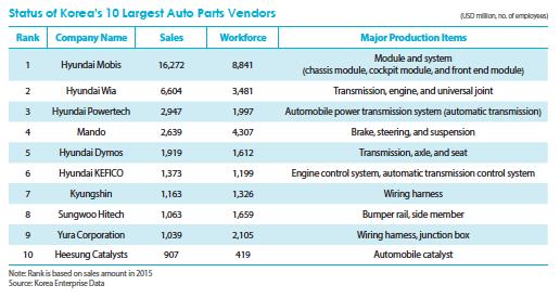 Korean Auto Parts Suppliers