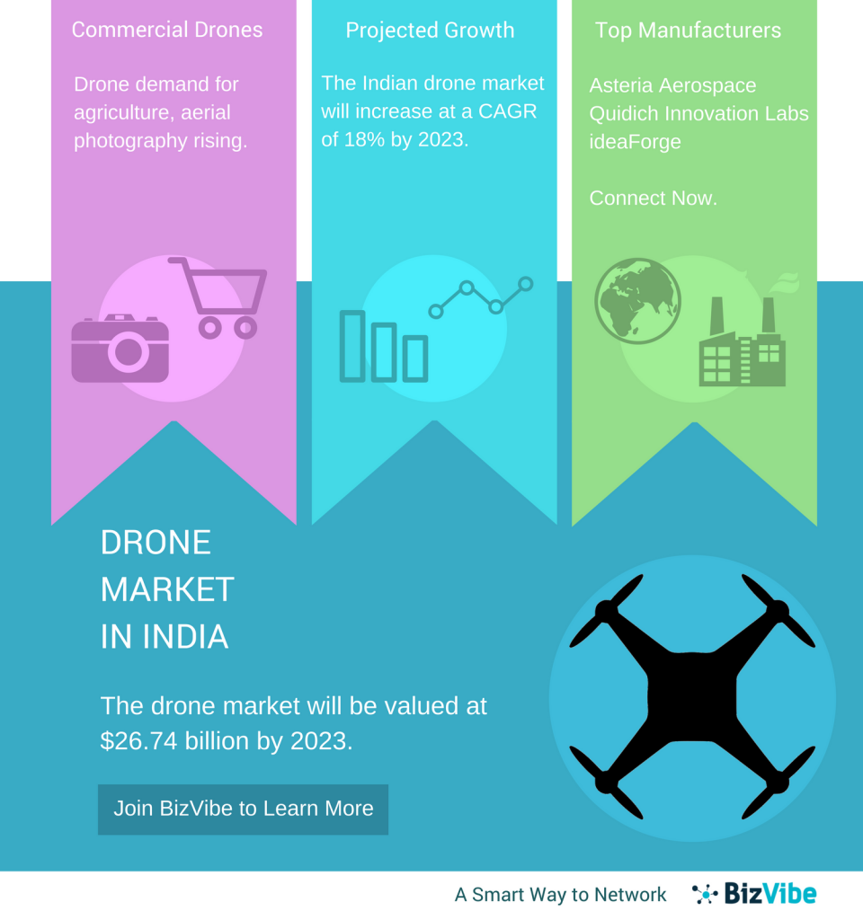 drone manufacturers in India