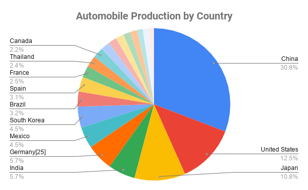 Automobile Production by Country