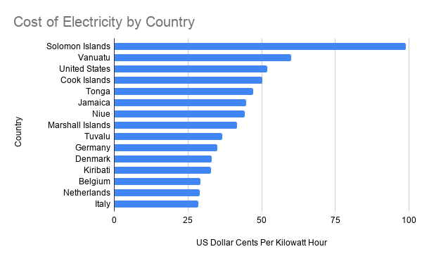Cost of Electricity by Country