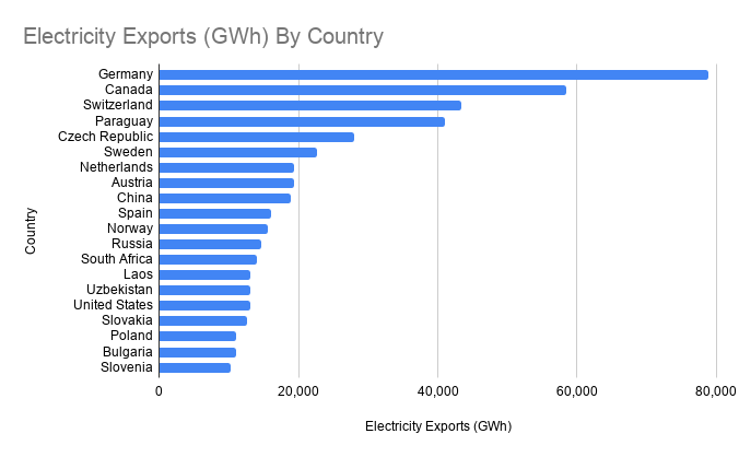 Electricity Exports By Country