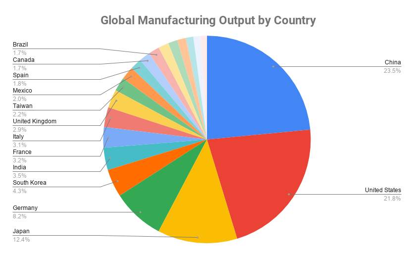Global Manufacturing Output by Country