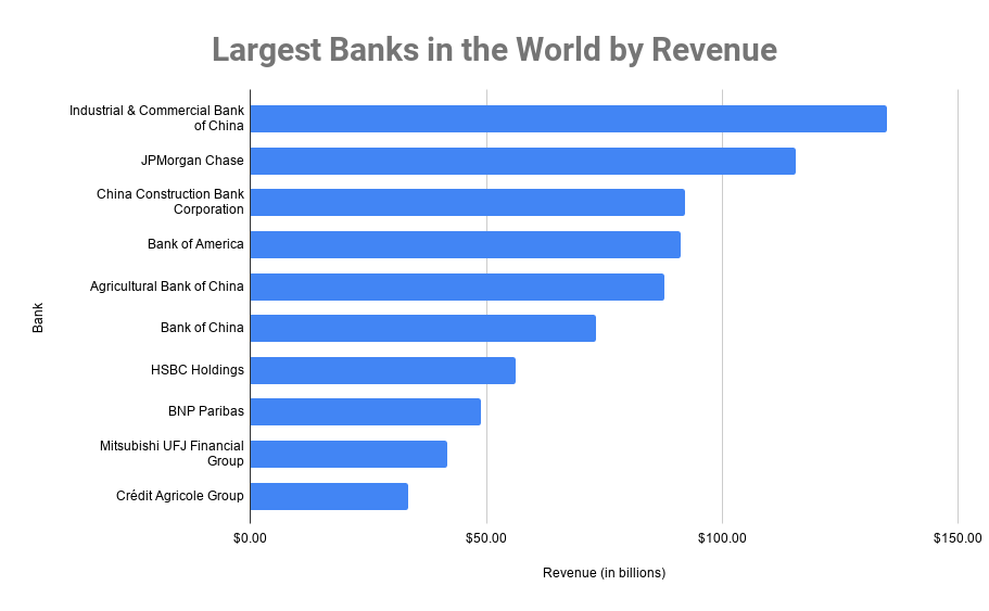 Largest Banks in the World by Revenue
