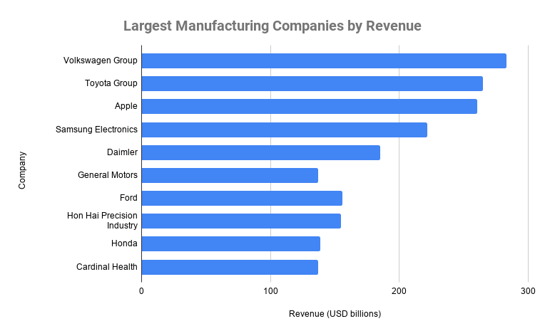 argest Manufacturing Companies by Revenue