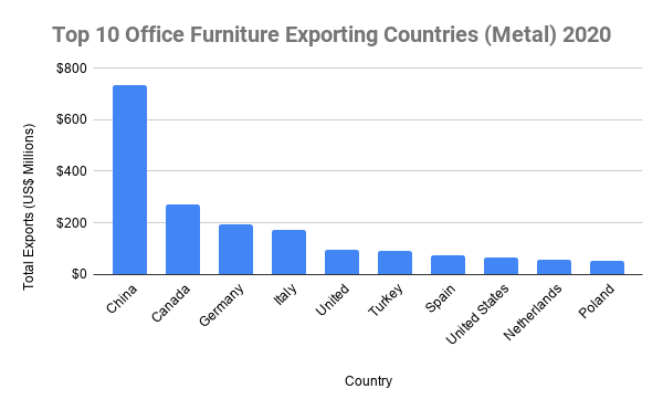 Top 10 Office Furniture Exporting Countries