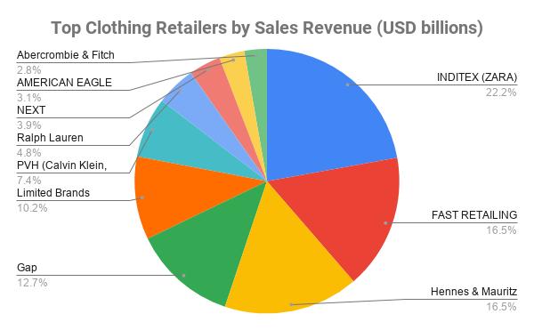 Top Clothing Retailers Revenue