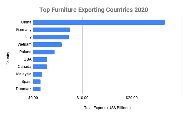 Top Furniture Exporting Countries