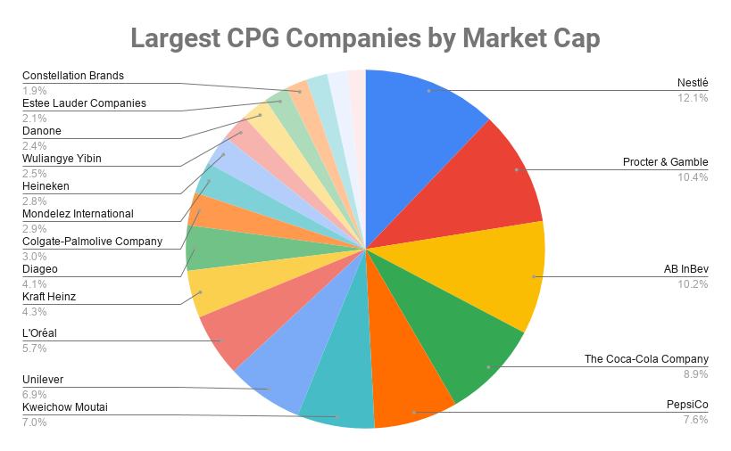 Largest CPG Companies by Market Cap