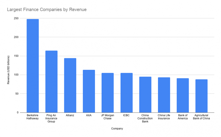 Largest Finance Companies by Revenue