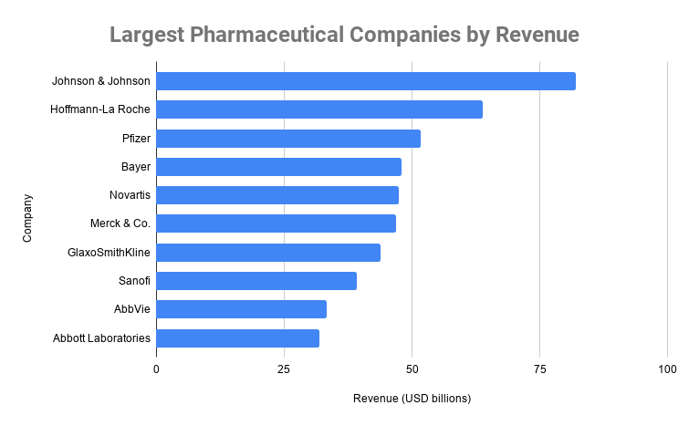 Largest Pharmaceutical Companies by Revenue