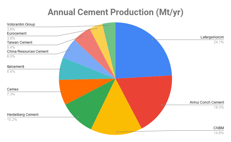 worlds largest cement companies