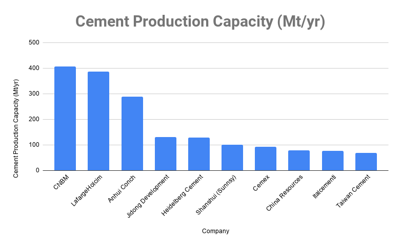 top 10 cement companies in world