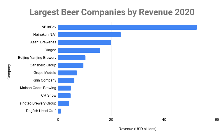 Largest Beer Companies by Revenue