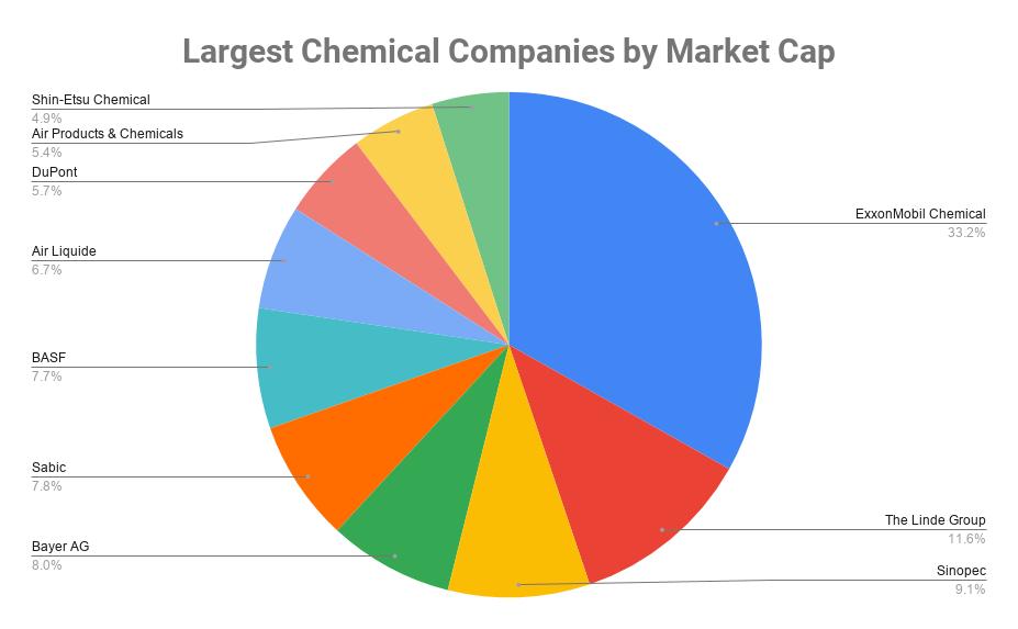 Largest Chemical Companies by Market Cap