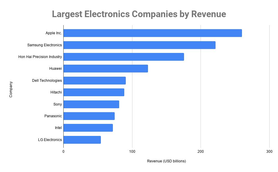 largest electronics companies