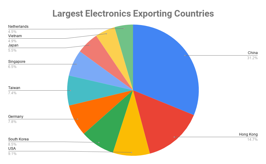 top electronics exporters by country