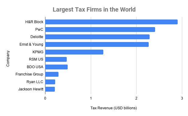 top 10 tax preparation companies
