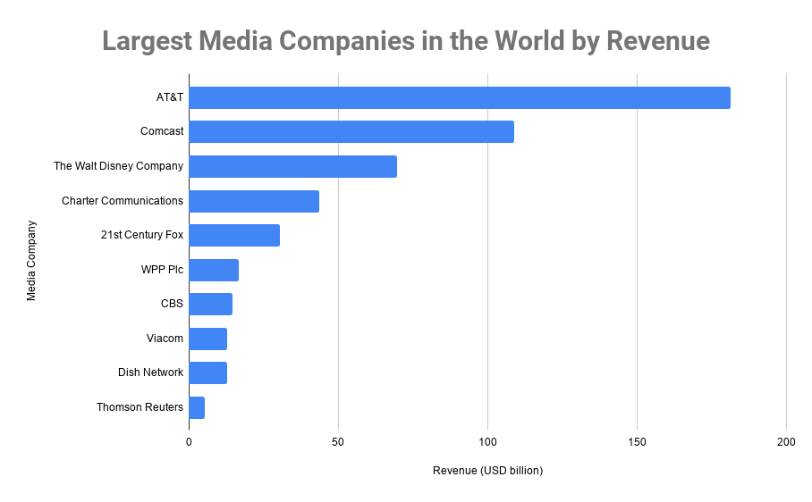 Largest Media Companies in the World by Revenue