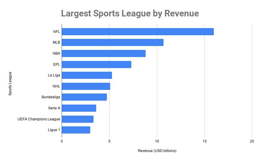 Largest Sports League by Revenue
