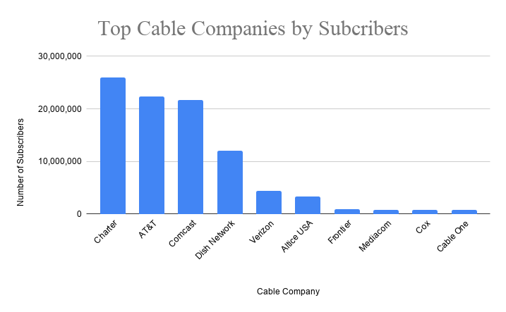 top 10 cable companies