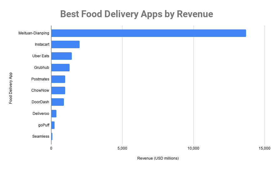 Best Food Delivery Apps by Revenue
