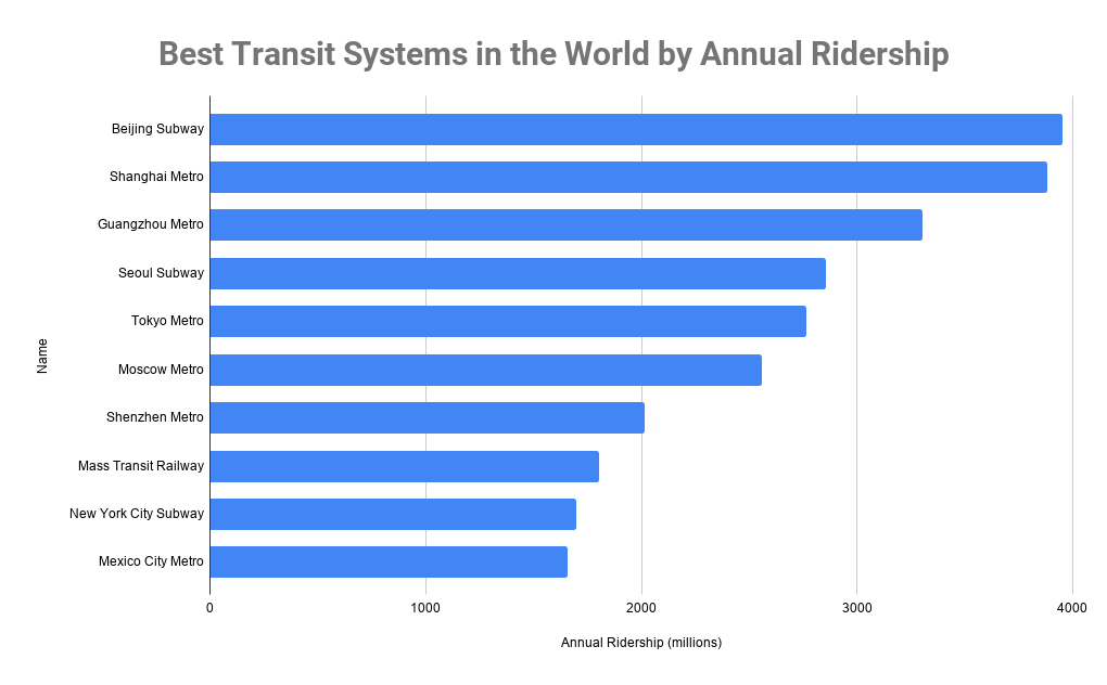 Best Transit Systems in the World by Annual Ridership