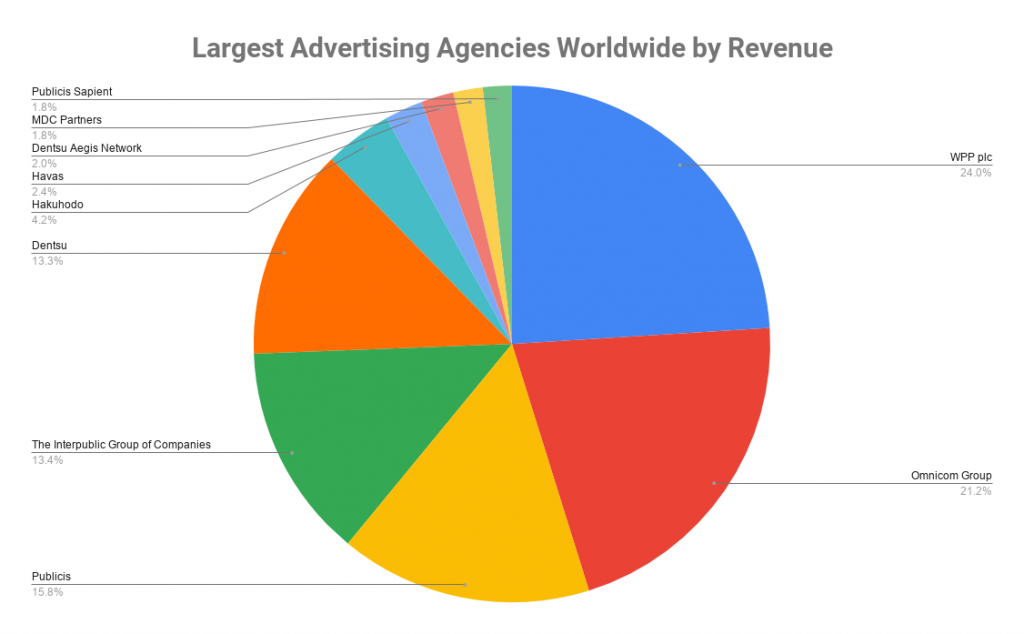 Largest Advertising Agencies Worldwide by Revenue