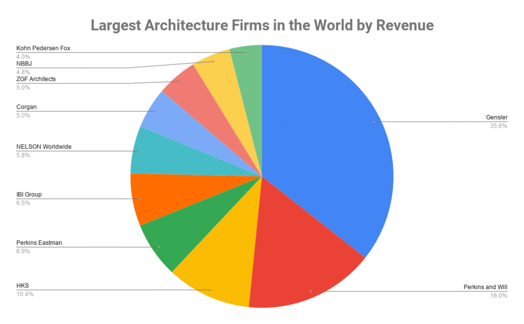 Largest Architecture Firms in the World by Revenue
