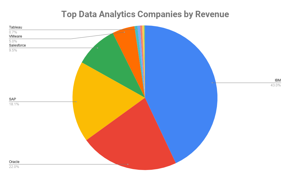 Top Data Analytics Companies by Revenue