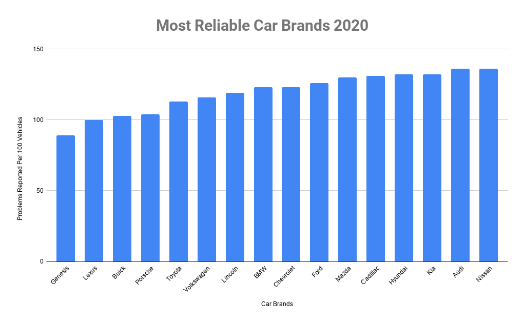 cheapest car brands to maintain