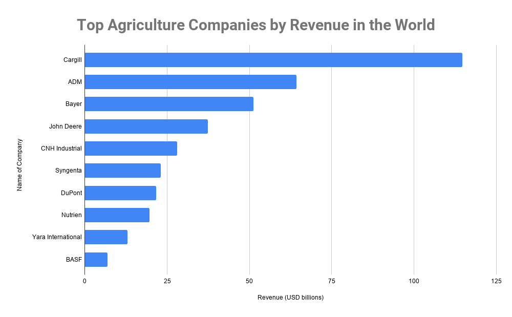 Top Agriculture Companies by Revenue in the World
