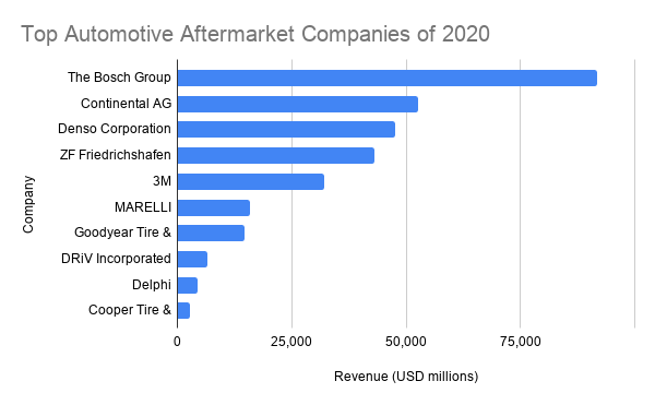Largest aftermarket parts suppliers