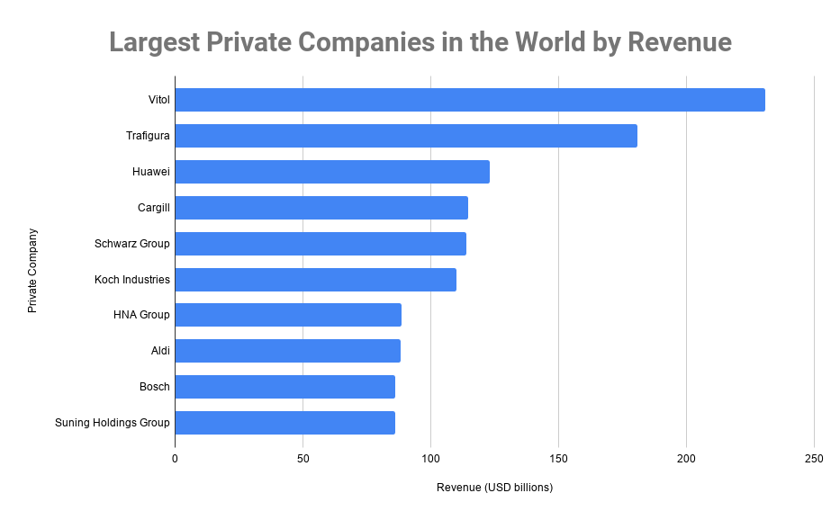 Largest Private Companies in the World by Revenue