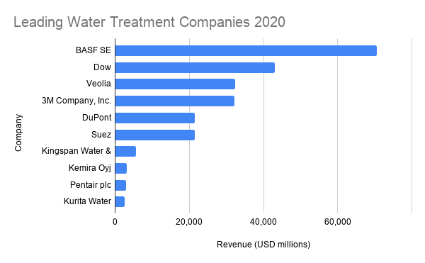 water treatment suppliers and wastewater companies