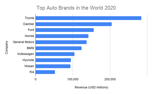 Leading automakers in the automotive industry
