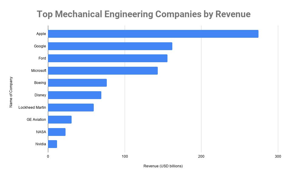 Top Mechanical Engineering Companies by Revenue