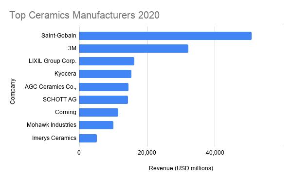 Ceramics Industry Manufacturers